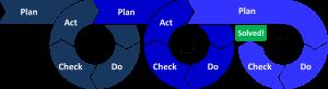PDCA-Multi-Loop